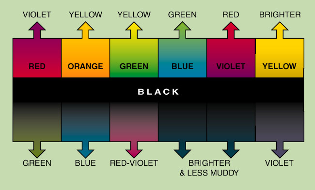 Effects of Black